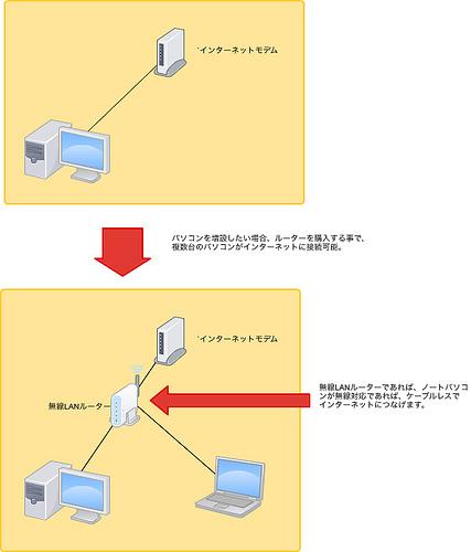 パソコンの増設でLANを構築